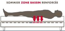 Zone bassin renforcée