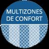 Zones de confort